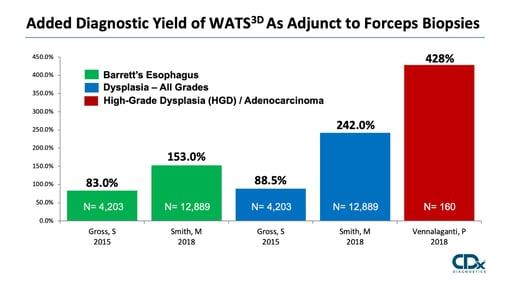 WATS3D-Study-Chart